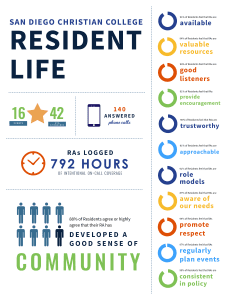 sdcc resident life infographic