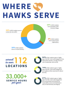 San Diego Christian College infographic hawks serve
